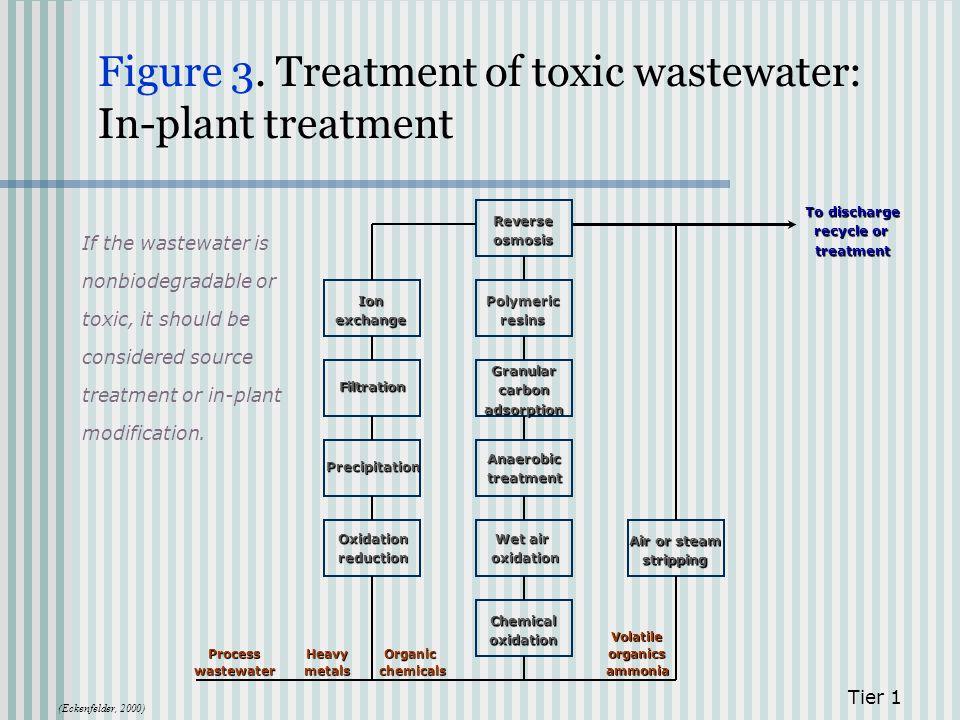 Figure 3. Treatment of toxic wastewater: In-plant treatment Tier 1 Ionexchange Filtration Precipitation Oxidationreduction Polymericresins Granularcar