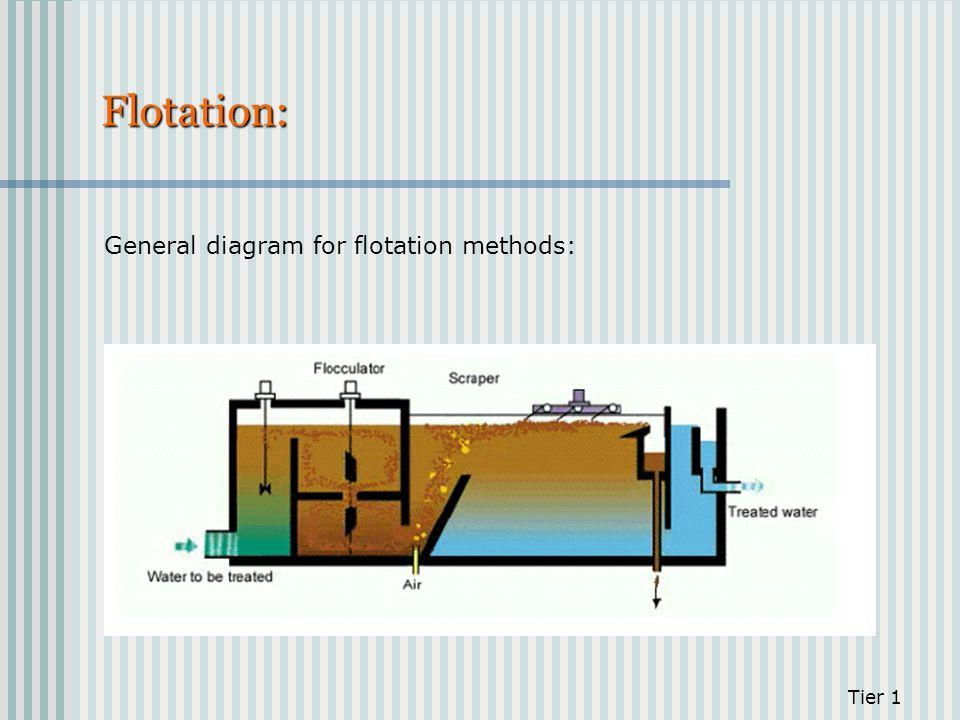 Flotation: General diagram for flotation methods: