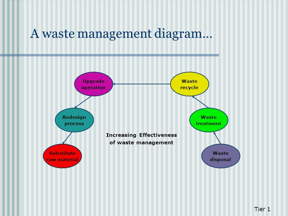 A waste management diagram… Tier 1 Waste disposal Waste treatment Waste recycle Upgrade operation Redesign process Substitute raw material Increasing