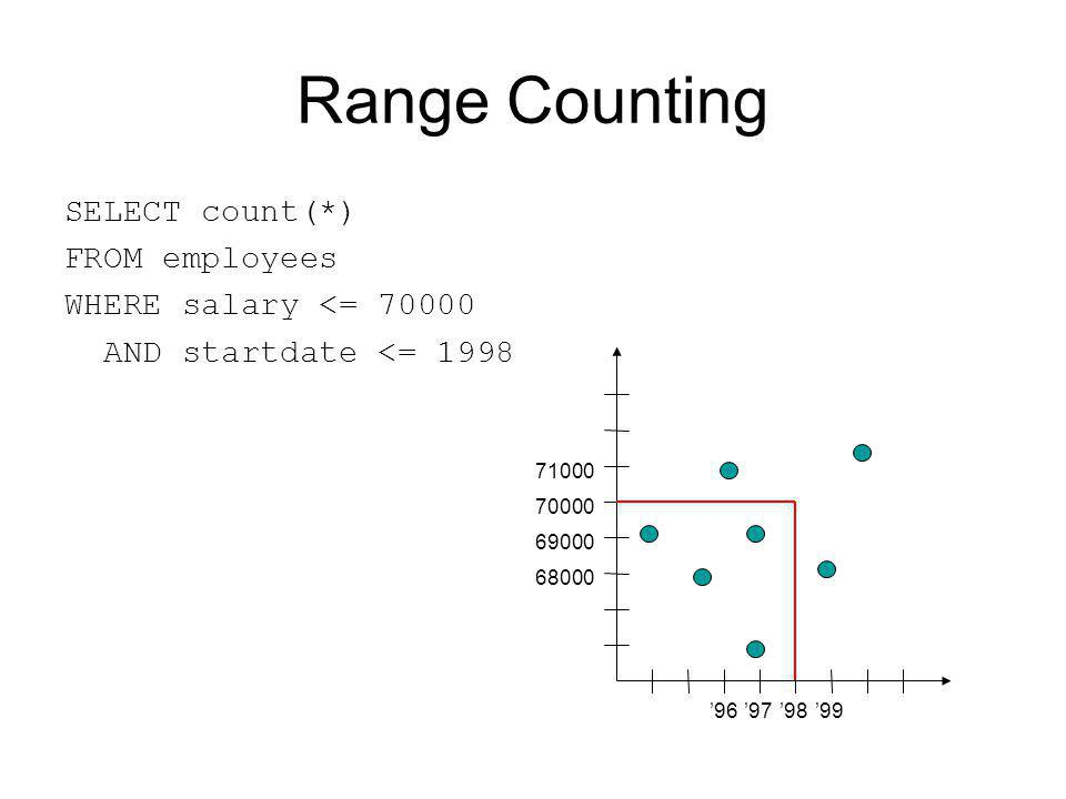 Range Counting SELECT count(*) FROM employees WHERE salary <= 70000 AND startdate <= 1998 989997 96 70000 69000 68000 71000