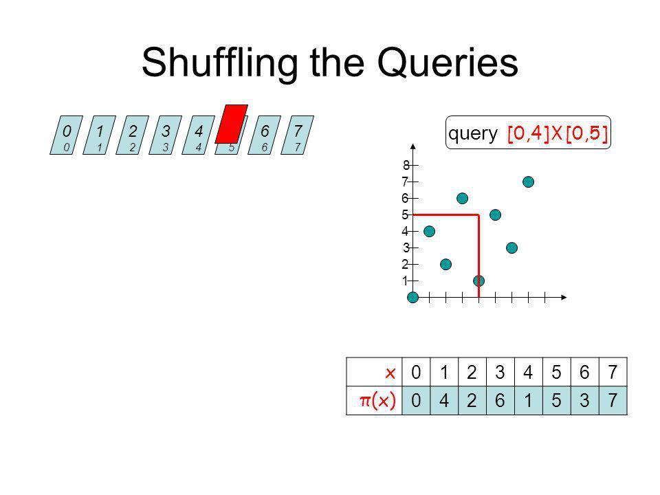 Shuffling the Queries 0000 1111 2222 3333 4444 5555 6666 7777 x 01234567 π(x) 04261537 query [0,4] X [0,5] 4 1 2 3 5 6 7 8