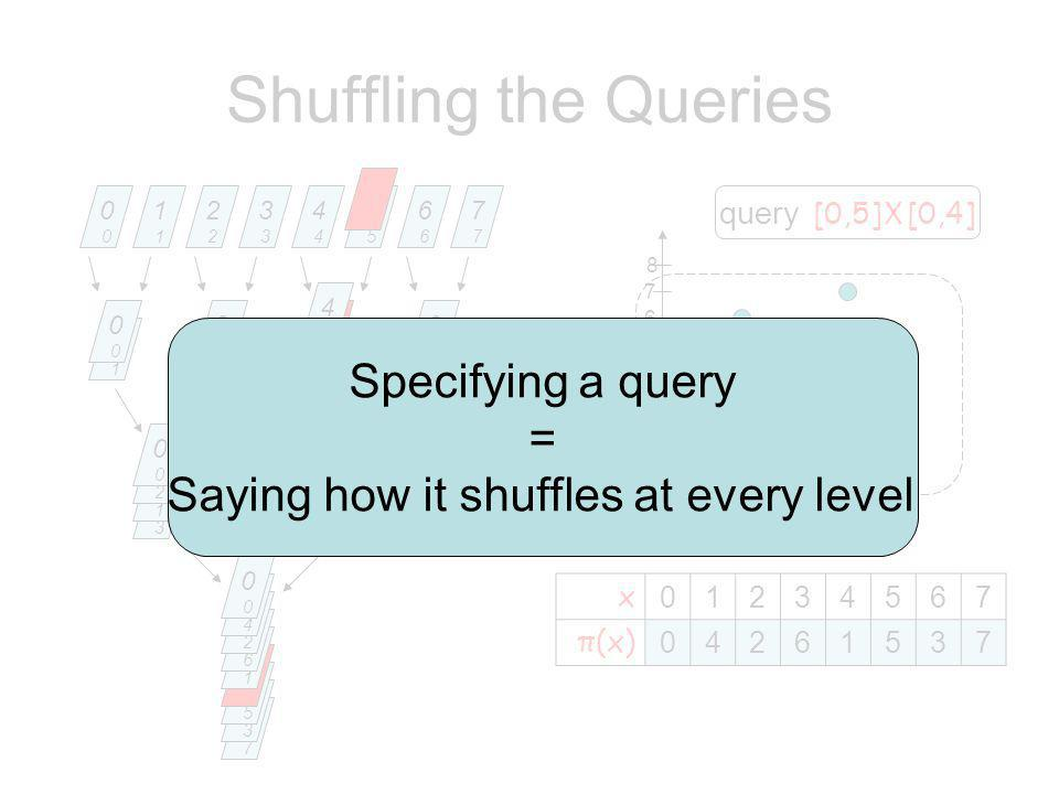 4 1 2 3 5 6 7 8 7777 5555 7777 6666 3333 1111 Shuffling the Queries 0000 1111 2222 3333 4444 5555 6666 7777 0000 2222 3333 1111 2222 0000 x 01234567 π(x) 04261537 query [0,5] X [0,4] 5555 4444 6666 4444 7777 3333 5555 1111 6666 2222 4444 0000 Specifying a query = Saying how it shuffles at every level