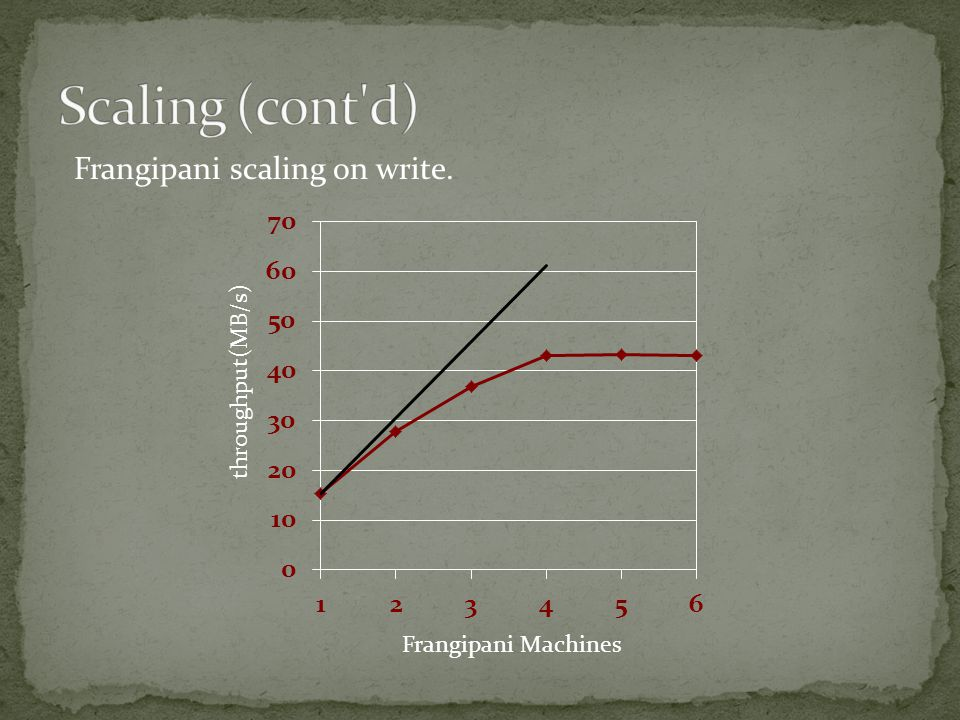 Frangipani scaling on write. throughput(MB/s) Frangipani Machines