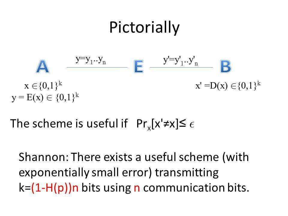 Pictorially The scheme is useful if Pr x [x'x] x {0,1} k y = E(x) {0,1} k y=y 1..y n y'=y' 1..y' n x' =D(x) {0,1} k Shannon: There exists a useful sch