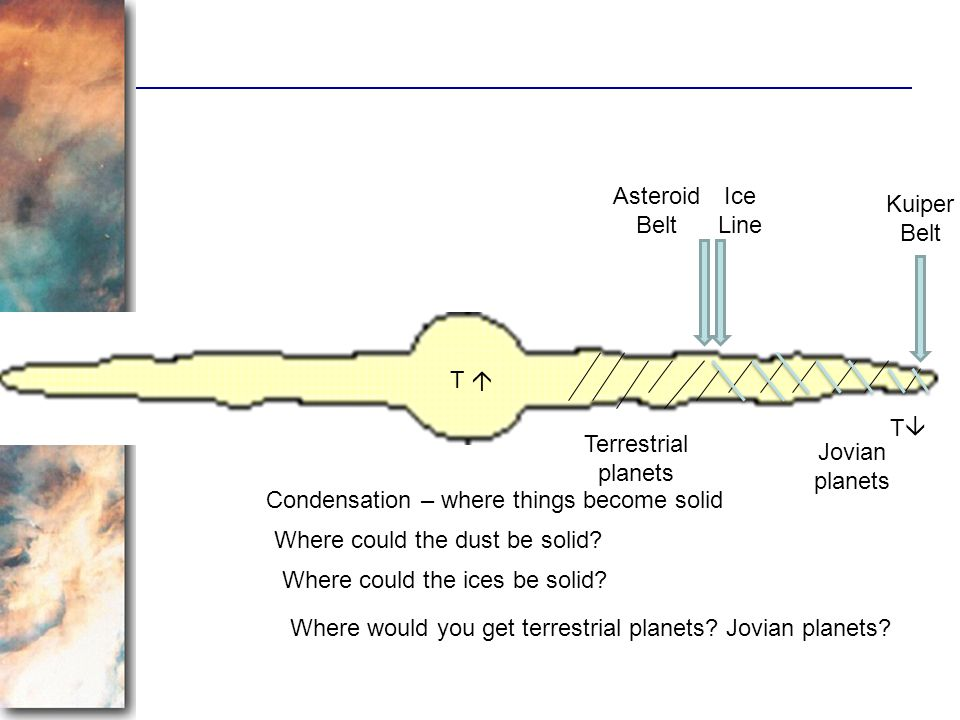T T Condensation – where things become solid Where could the dust be solid? Where could the ices be solid? Where would you get terrestrial planets? Jo