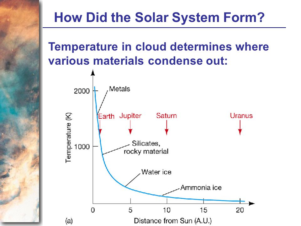 How Did the Solar System Form? Temperature in cloud determines where various materials condense out: