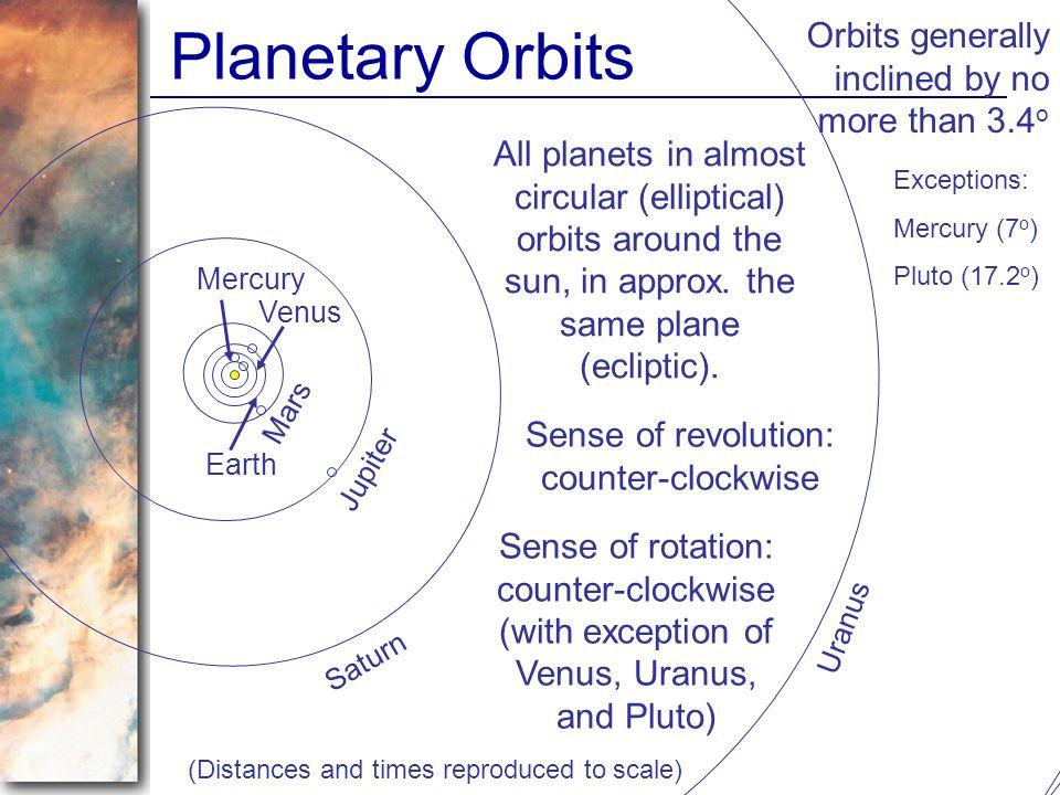 Planetary Orbits Pluto Neptune Uranus Saturn Jupiter Mars Earth Venus Mercury All planets in almost circular (elliptical) orbits around the sun, in ap