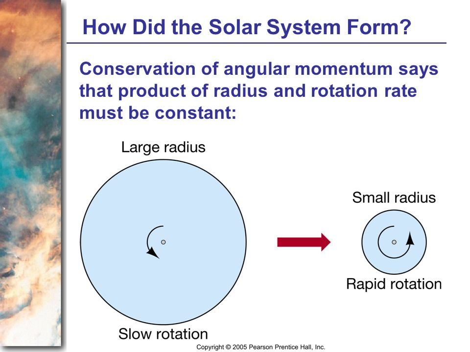 How Did the Solar System Form? Conservation of angular momentum says that product of radius and rotation rate must be constant: