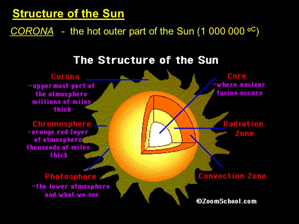 A GROWING SUN - Helium is denser than hydrogen and settles in the Suns core - Helium core grows larger as well as the fusion area around it - Sun is getting larger; 30% larger than when it was born 5 billion years ago -S-Sun has enough hydrogen fuel (for fusion) for 10 billion years -O-Our Sun has 5 billion more years left
