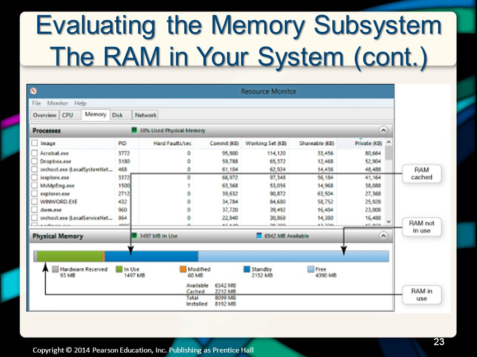 Evaluating the Memory Subsystem The RAM in Your System (cont.) Copyright © 2014 Pearson Education, Inc. Publishing as Prentice Hall 23