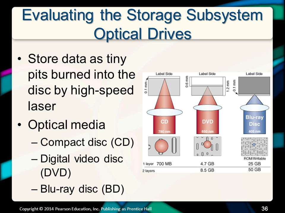 Evaluating the Storage Subsystem Optical Drives Store data as tiny pits burned into the disc by high-speed laser Optical media –Compact disc (CD) –Dig