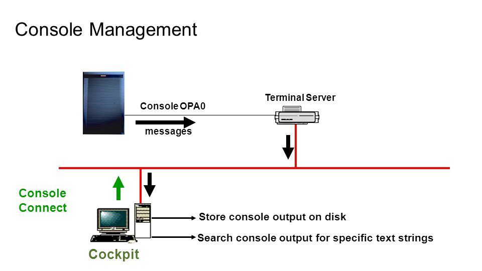 Console OPA0 Terminal Server messages Store console output on disk Search console output for specific text strings Console Connect Console Management Cockpit