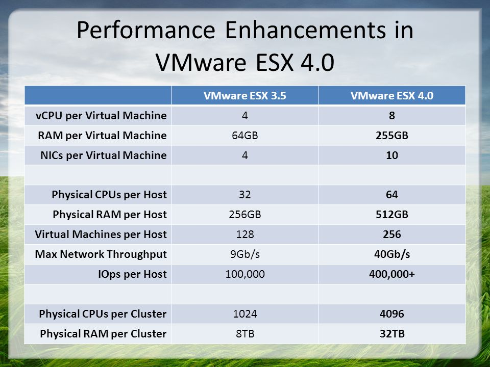 Performance Enhancements in VMware ESX 4.0 VMware ESX 3.5VMware ESX 4.0 vCPU per Virtual Machine48 RAM per Virtual Machine64GB255GB NICs per Virtual Machine410 Physical CPUs per Host3264 Physical RAM per Host256GB512GB Virtual Machines per Host128256 Max Network Throughput9Gb/s40Gb/s IOps per Host100,000400,000+ Physical CPUs per Cluster10244096 Physical RAM per Cluster8TB32TB