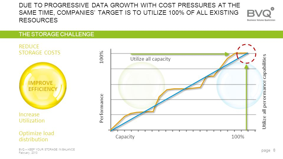 February, 2013 BVQ – KEEP YOUR STORAGE IN BALANCE THE STORAGE CHALLENGE DUE TO PROGRESSIVE DATA GROWTH WITH COST PRESSURES AT THE SAME TIME, COMPANIES TARGET IS TO UTILIZE 100% OF ALL EXISTING RESOURCES page 8 Capacity100% Performance Utilize all capacity Utilize all perormance capabilities Increase Utilization Optimize load distribution IMPROVE EFFICIENCY REDUCE STORAGE COSTS