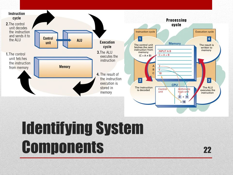 Identifying System Components Processing cycle 22