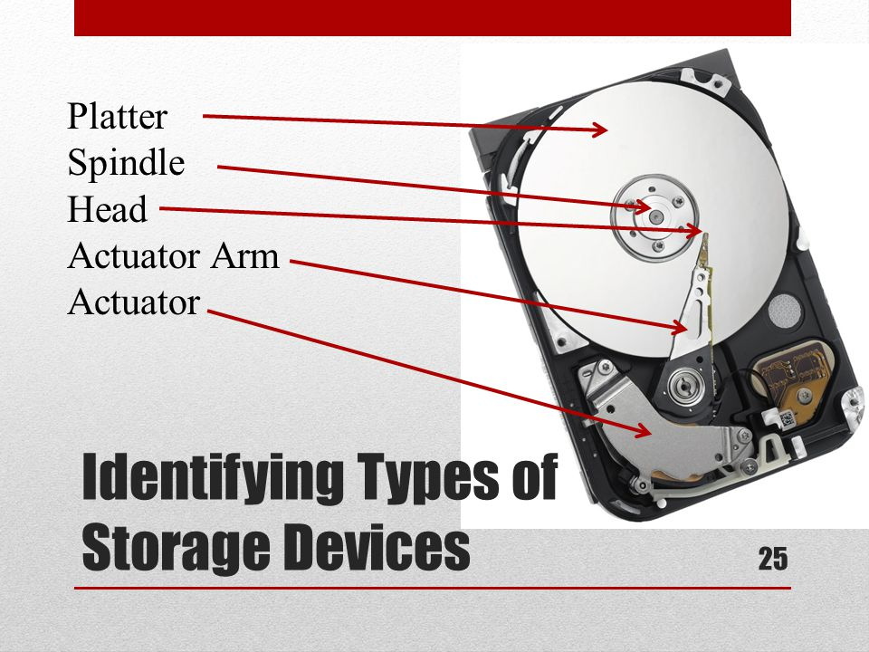 Identifying Types of Storage Devices Platter Spindle Head Actuator Arm Actuator 25