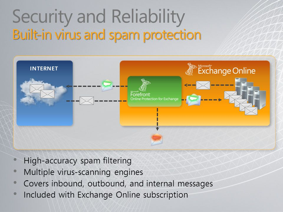 Built-in virus and spam protection Security and Reliability Built-in virus and spam protection High-accuracy spam filtering Multiple virus-scanning en