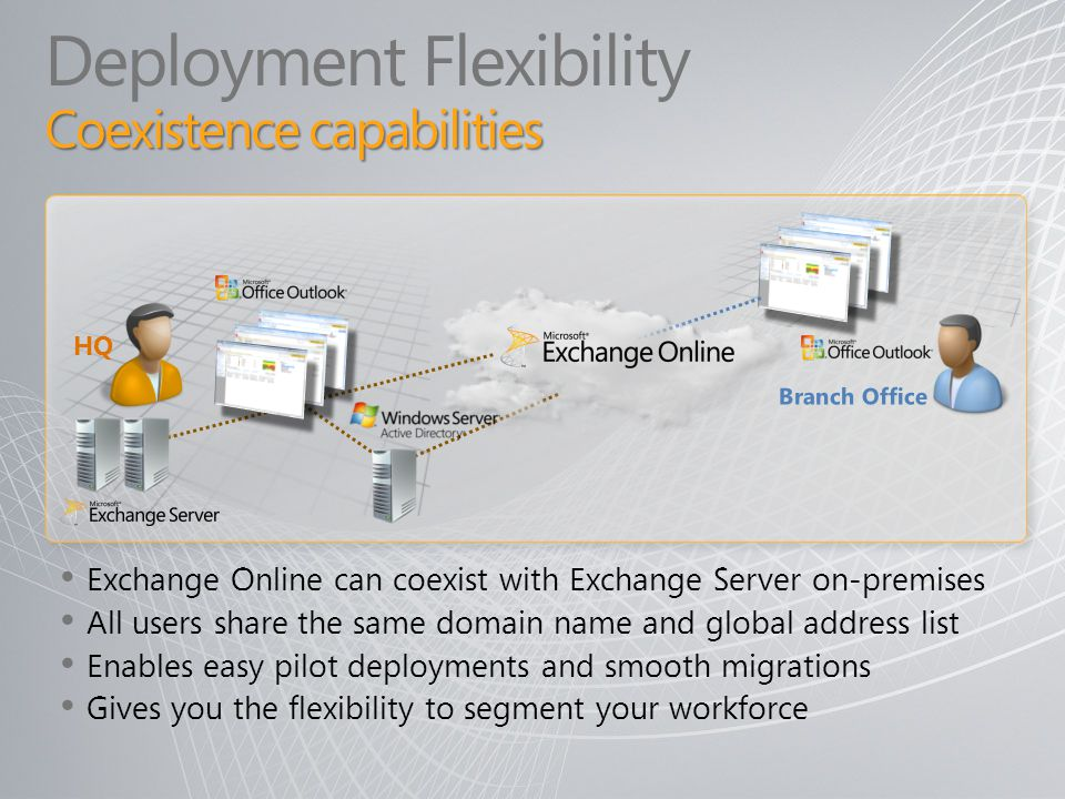 Coexistence capabilities Deployment Flexibility Coexistence capabilities Exchange Online can coexist with Exchange Server on-premises All users share