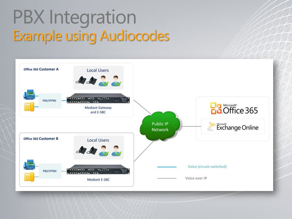 Example using Audiocodes PBX Integration Example using Audiocodes