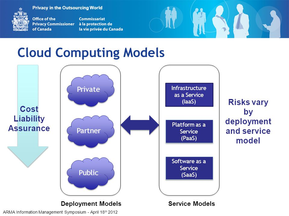 ARMA Information Management Symposium - April 18 th 2012 Privacy in the Outsourcing World Cloud Computing Models Infrastructure as a Service (IaaS) Pl