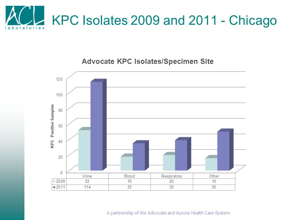 A partnership of the Advocate and Aurora Health Care System KPC Isolates 2009 and 2011 - Chicago