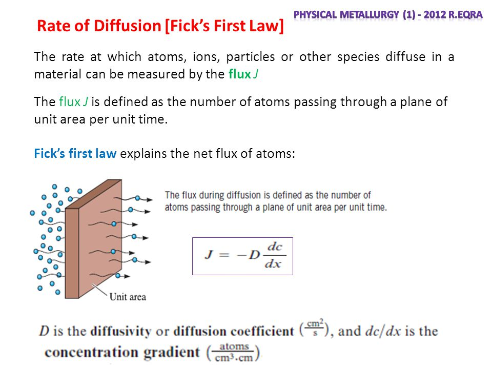Rate of Diffusion [Ficks First Law] The flux J is defined as the number of atoms passing through a plane of unit area per unit time.