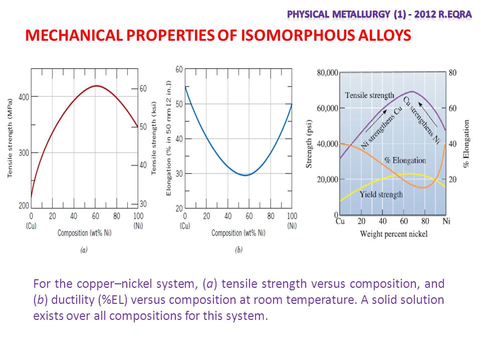 MECHANICAL PROPERTIES OF ISOMORPHOUS ALLOYS For the copper–nickel system, (a) tensile strength versus composition, and (b) ductility (%EL) versus composition at room temperature.