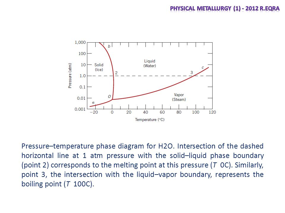 Pressure–temperature phase diagram for H2O. Intersection of the dashed horizontal line at 1 atm pressure with the solid–liquid phase boundary (point 2