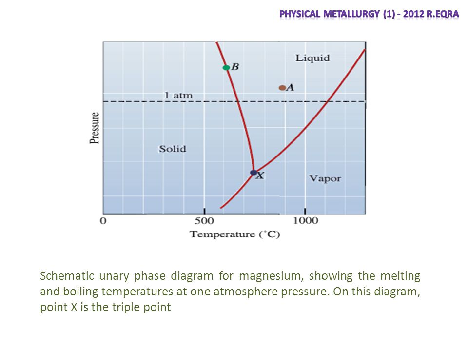 Schematic unary phase diagram for magnesium, showing the melting and boiling temperatures at one atmosphere pressure.