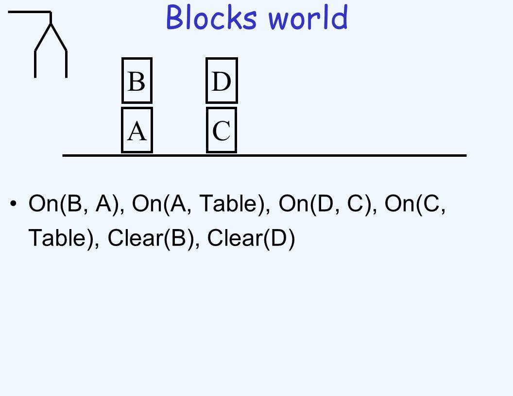 Blocks world On(B, A), On(A, Table), On(D, C), On(C, Table), Clear(B), Clear(D) A B C D