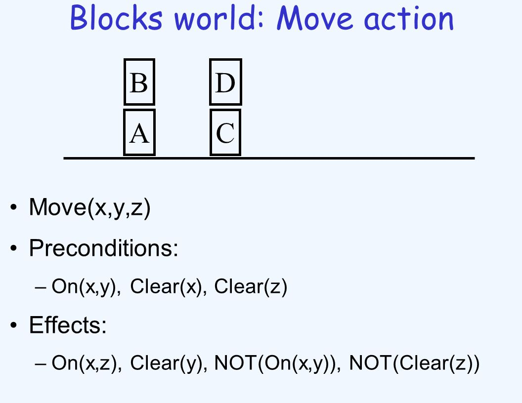 Blocks world: Move action Move(x,y,z) Preconditions: –On(x,y), Clear(x), Clear(z) Effects: –On(x,z), Clear(y), NOT(On(x,y)), NOT(Clear(z)) A B C D