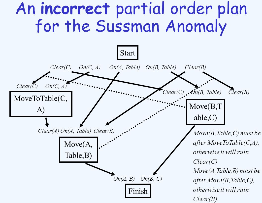 An incorrect partial order plan for the Sussman Anomaly Start Finish On(A, B) On(A, Table) MoveToTable(C, A) Move(B,T able,C) Move(A, Table,B) On(B, C