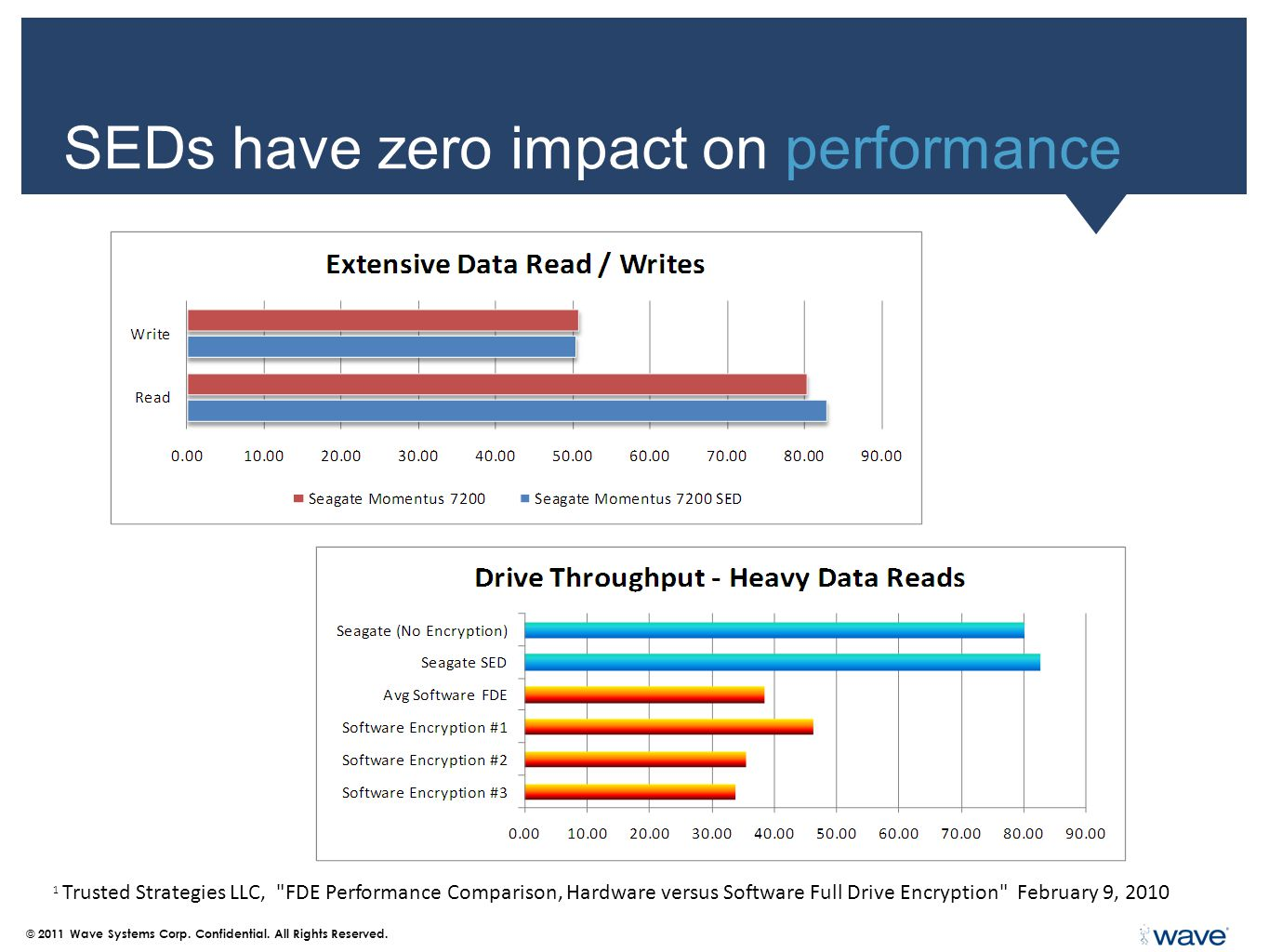 SEDs have zero impact on performance © 2011 Wave Systems Corp.