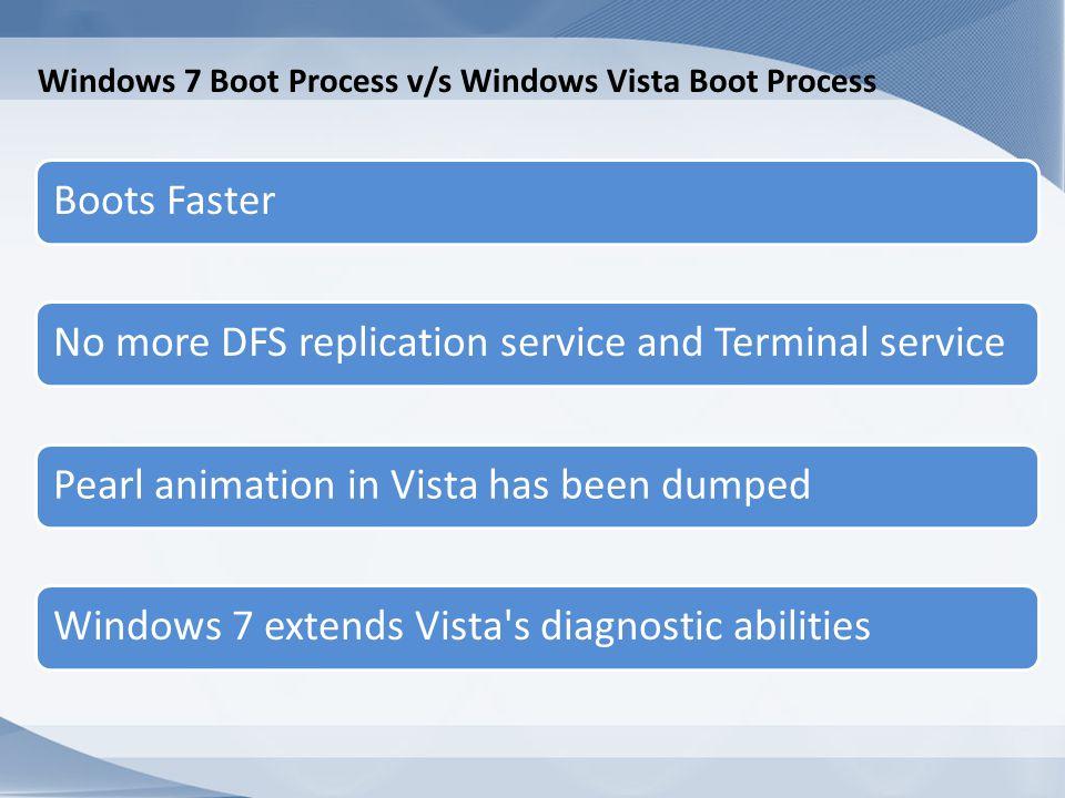 Windows 7 Boot Process POST MBR BOOTMGR BCD Winload.exe Or Winresume.exe Kernel BIOS Winlogon.exe Explorer.exe