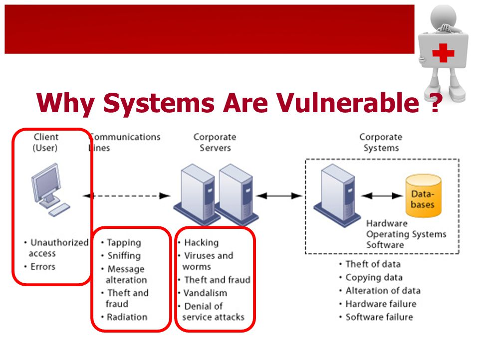 Why Systems Are Vulnerable ?