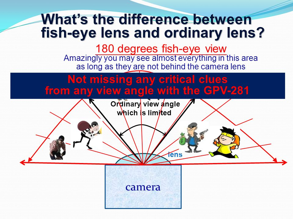 Whats the difference between fish-eye lens and ordinary lens.