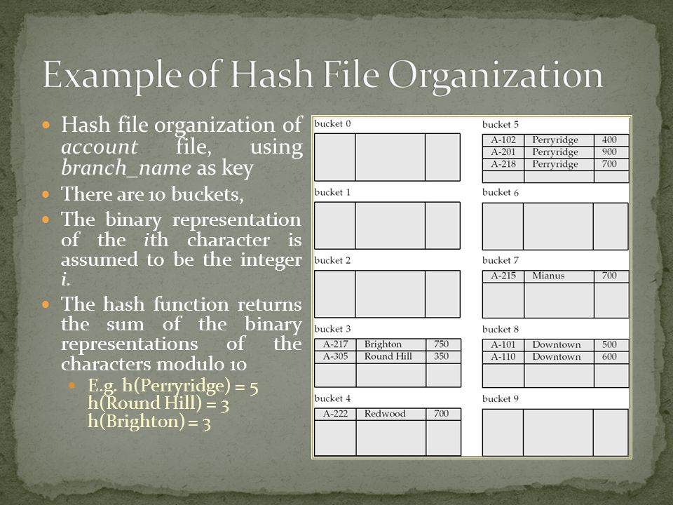 Hash file organization of account file, using branch_name as key There are 10 buckets, The binary representation of the ith character is assumed to be