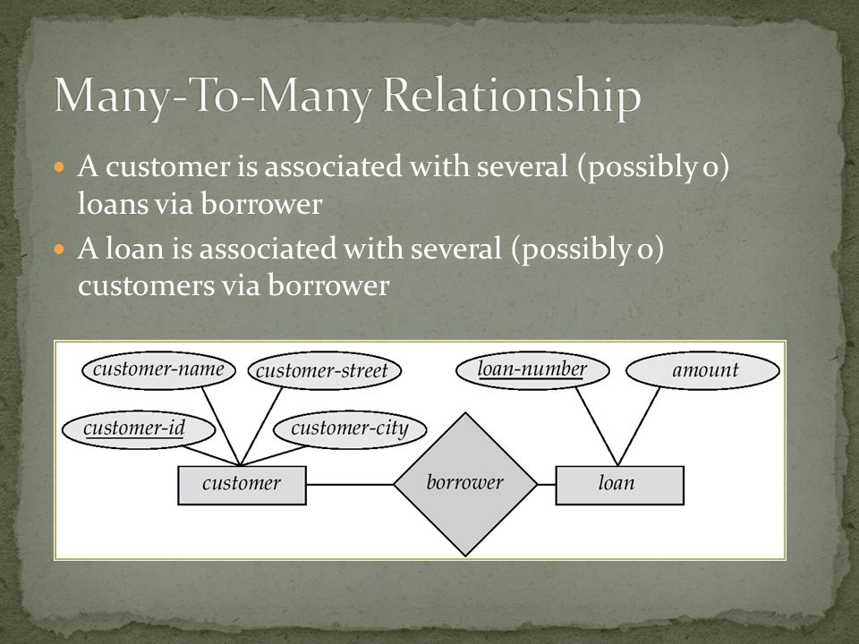 A customer is associated with several (possibly 0) loans via borrower A loan is associated with several (possibly 0) customers via borrower