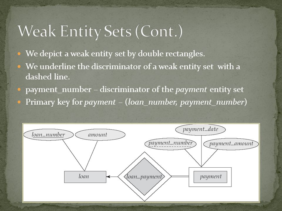 We depict a weak entity set by double rectangles. We underline the discriminator of a weak entity set with a dashed line. payment_number – discriminat