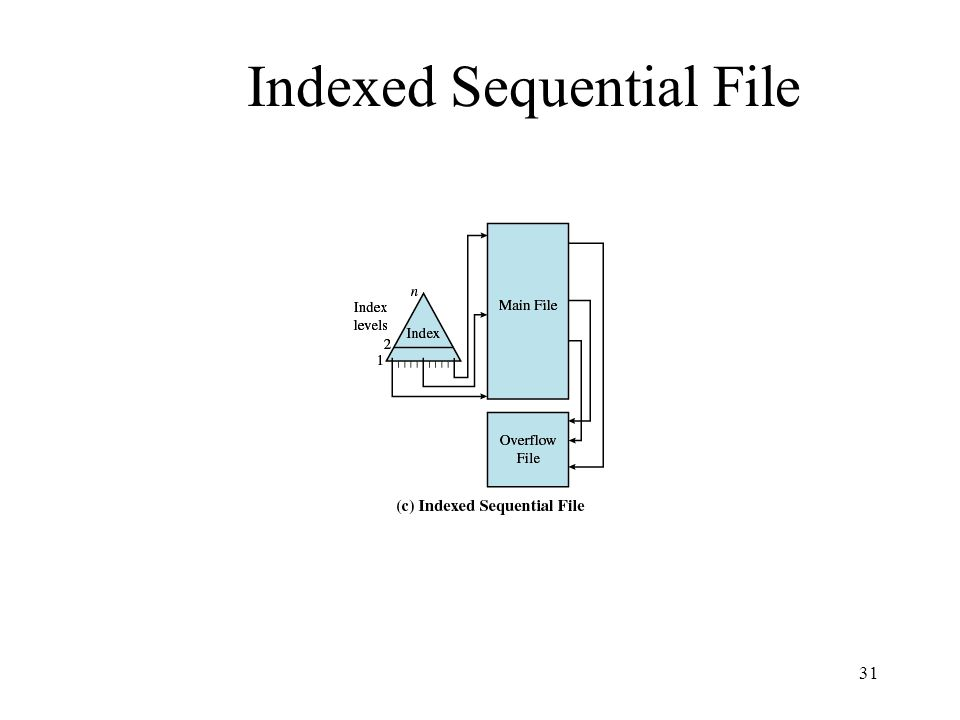 31 Indexed Sequential File