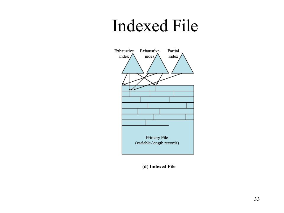 33 Indexed File