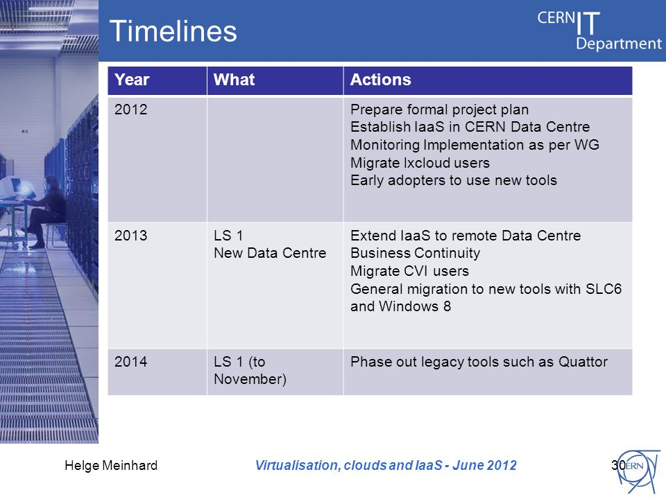 Timelines YearWhatActions 2012Prepare formal project plan Establish IaaS in CERN Data Centre Monitoring Implementation as per WG Migrate lxcloud users Early adopters to use new tools 2013LS 1 New Data Centre Extend IaaS to remote Data Centre Business Continuity Migrate CVI users General migration to new tools with SLC6 and Windows 8 2014LS 1 (to November) Phase out legacy tools such as Quattor Virtualisation, clouds and IaaS - June 201230Helge Meinhard