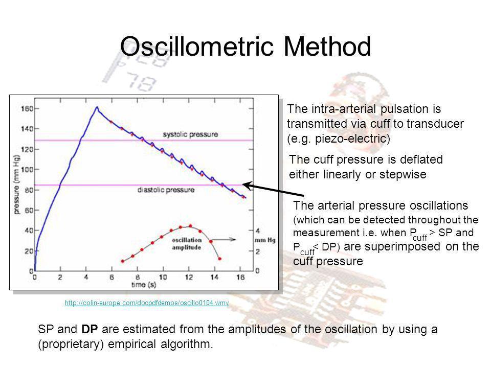 Oscillometric Method http://colin-europe.com/docpdfdemos/oscillo0104.wmv The intra-arterial pulsation is transmitted via cuff to transducer (e.g. piez