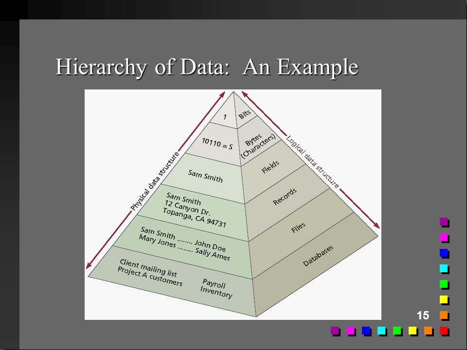 15 Hierarchy of Data: An Example
