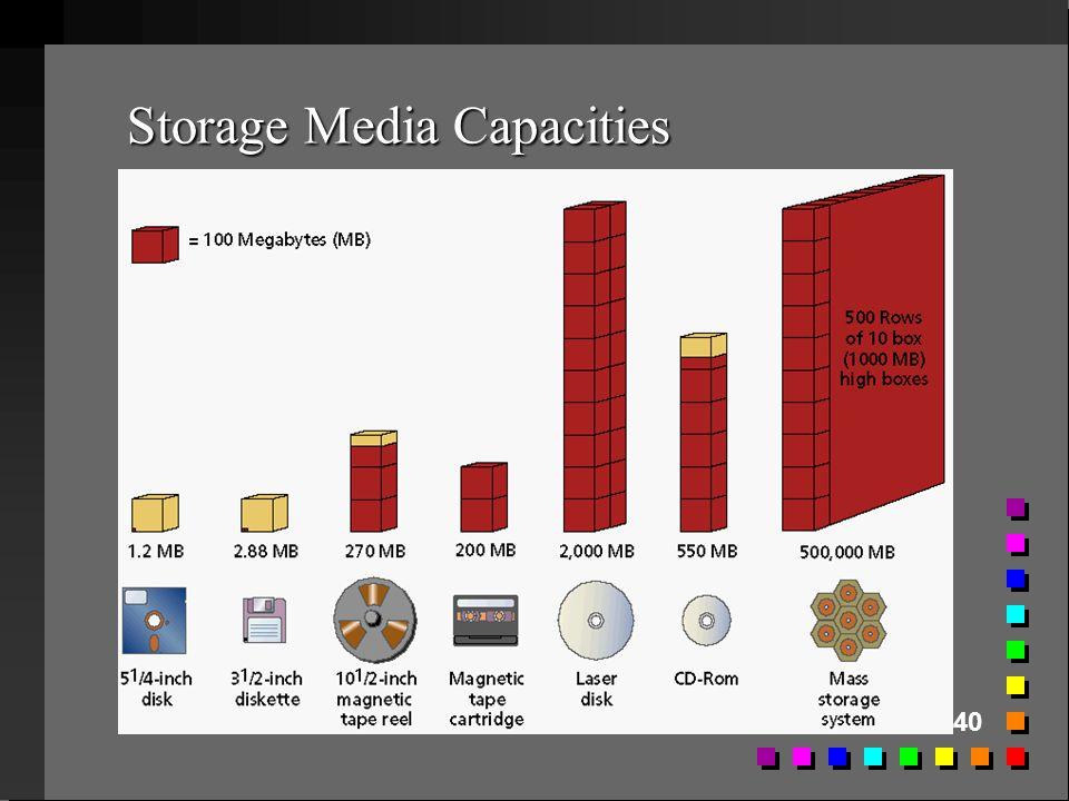 40 Storage Media Capacities