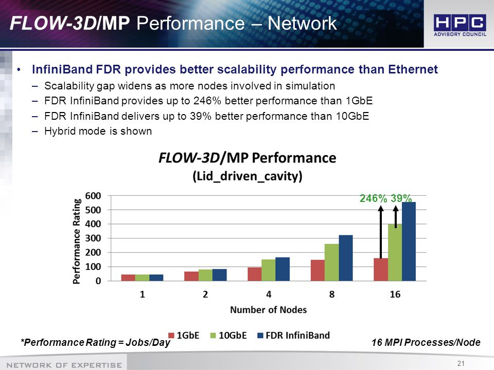 21 FLOW-3D/MP Performance – Network InfiniBand FDR provides better scalability performance than Ethernet –Scalability gap widens as more nodes involved in simulation –FDR InfiniBand provides up to 246% better performance than 1GbE –FDR InfiniBand delivers up to 39% better performance than 10GbE –Hybrid mode is shown 39% 16 MPI Processes/Node 246% *Performance Rating = Jobs/Day