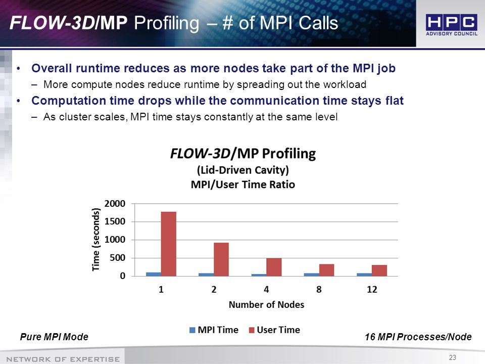 23 FLOW-3D/MP Profiling – # of MPI Calls Overall runtime reduces as more nodes take part of the MPI job –More compute nodes reduce runtime by spreading out the workload Computation time drops while the communication time stays flat –As cluster scales, MPI time stays constantly at the same level 16 MPI Processes/NodePure MPI Mode