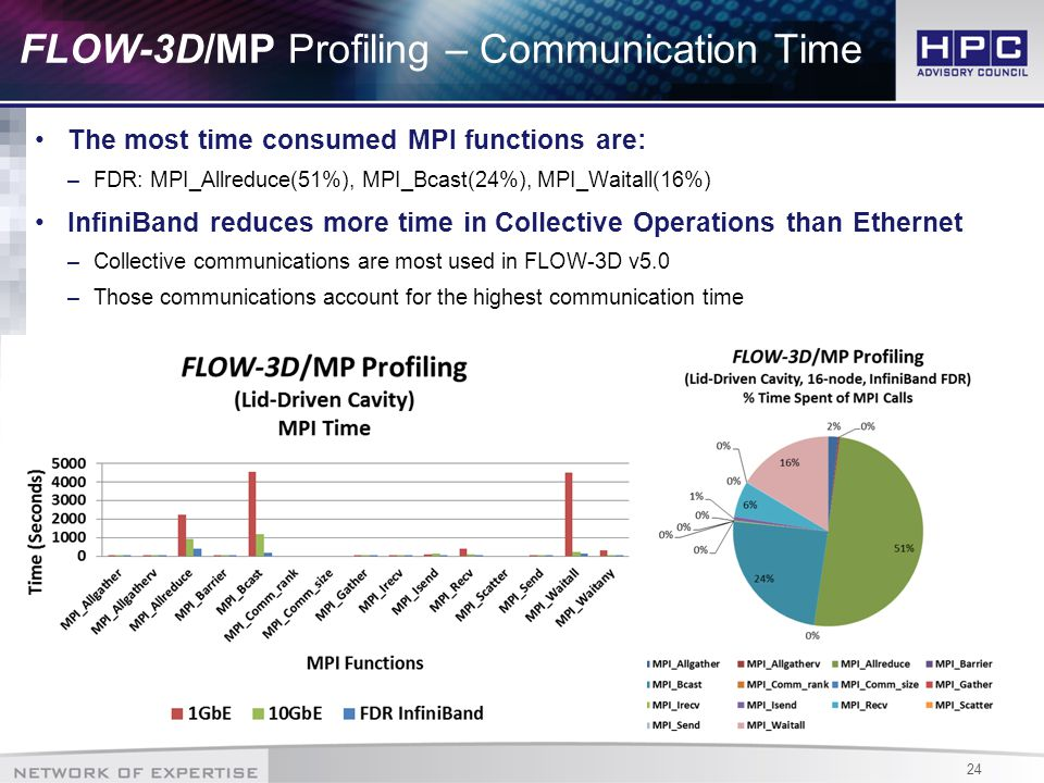 24 FLOW-3D/MP Profiling – Communication Time The most time consumed MPI functions are: –FDR: MPI_Allreduce(51%), MPI_Bcast(24%), MPI_Waitall(16%) InfiniBand reduces more time in Collective Operations than Ethernet –Collective communications are most used in FLOW-3D v5.0 –Those communications account for the highest communication time