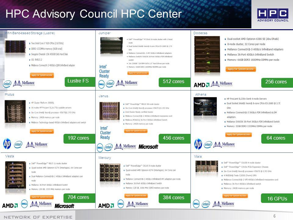 6 HPC Advisory Council HPC Center InfiniBand-based Storage (Lustre)JuniperDodecas Plutus Janus Athena Vesta Mercury Mala Lustre FS 512 cores 456 cores192 cores 704 cores 384 cores 256 cores 16 GPUs 64 cores
