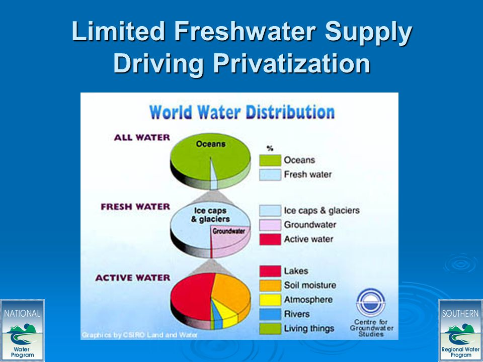 61 Limited Freshwater Supply Driving Privatization